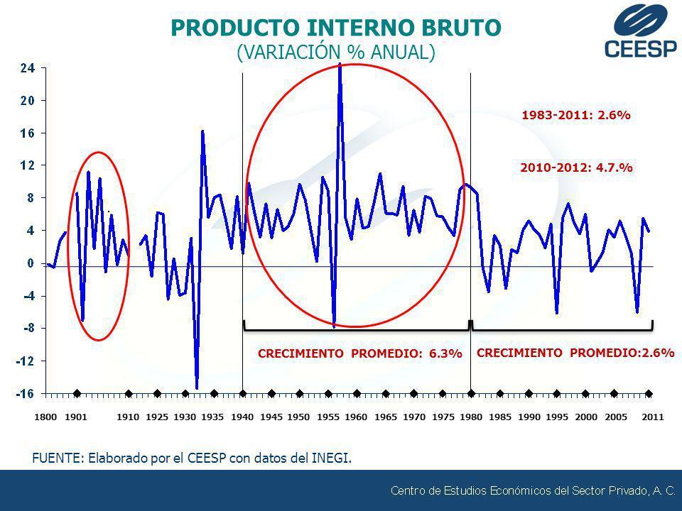 MONTO Y CRÉDITOS PROYECCIÓN 2012-2017 FUENTE: Elaborado por el CEESP con datos del INFONAVIT