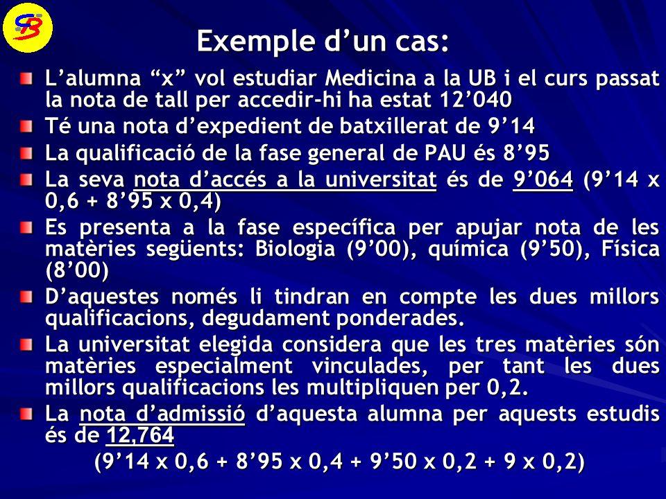 Exemple dun cas: Lalumna x vol estudiar Medicina a la UB i el curs passat la nota de tall per accedir-hi ha estat 12040 Té una nota dexpedient de batxillerat de 914 La qualificació de la fase general de PAU és 895 La seva nota daccés a la universitat és de 9064 (914 x 0,6 + 895 x 0,4) Es presenta a la fase específica per apujar nota de les matèries següents: Biologia (900), química (950), Física (800) Daquestes només li tindran en compte les dues millors qualificacions, degudament ponderades.