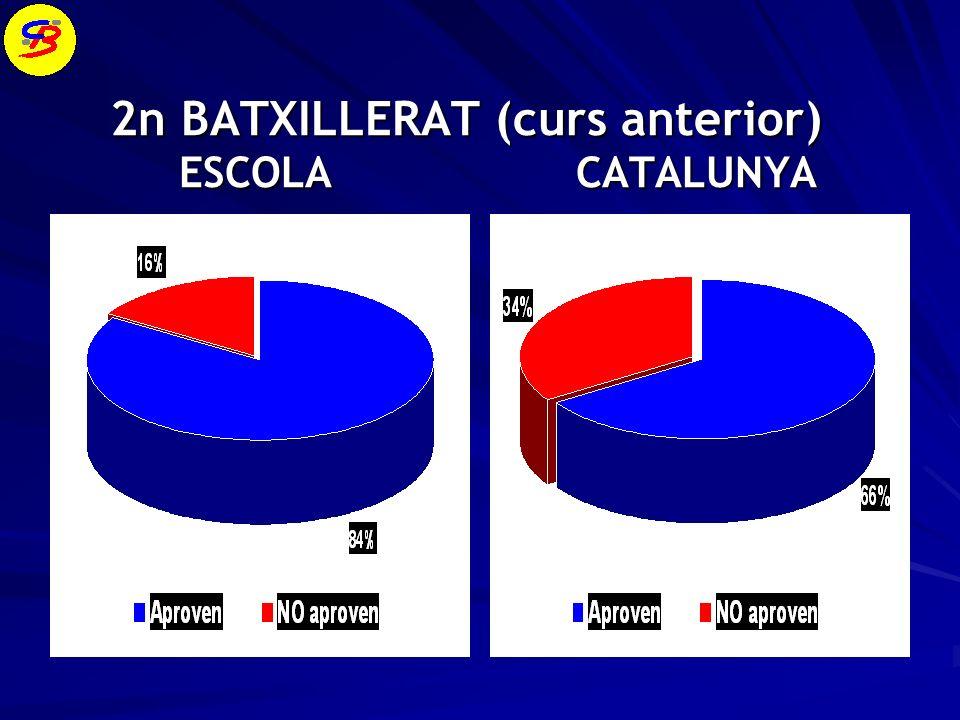 2n BATXILLERAT (curs anterior) ESCOLA CATALUNYA