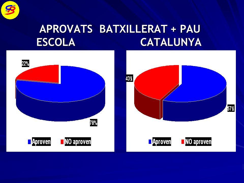 APROVATS BATXILLERAT + PAU APROVATS BATXILLERAT + PAU ESCOLA CATALUNYA ESCOLA CATALUNYA