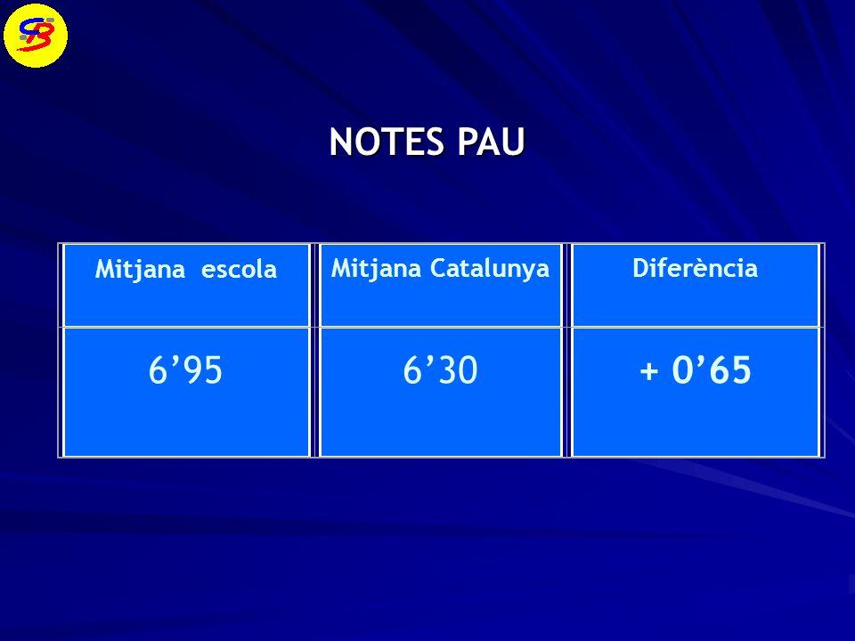 NOTES PAU NOTES PAU Mitjana escola Mitjana CatalunyaDiferència 695 630 + 065