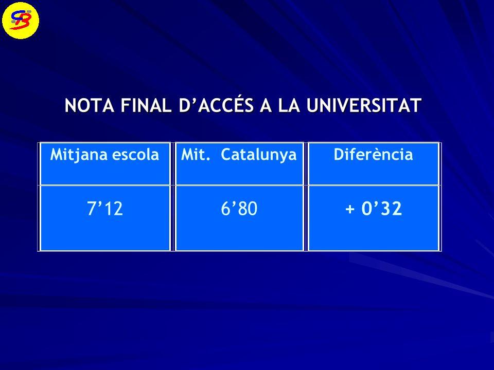 NOTA FINAL DACCÉS A LA UNIVERSITAT Mitjana escolaMit. CatalunyaDiferència 712 680 + 032