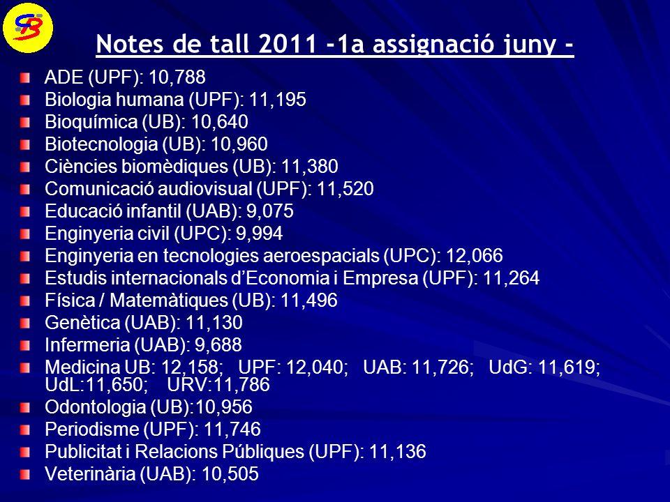 Notes de tall 2011 -1a assignació juny - ADE (UPF): 10,788 Biologia humana (UPF): 11,195 Bioquímica (UB): 10,640 Biotecnologia (UB): 10,960 Ciències biomèdiques (UB): 11,380 Comunicació audiovisual (UPF): 11,520 Educació infantil (UAB): 9,075 Enginyeria civil (UPC): 9,994 Enginyeria en tecnologies aeroespacials (UPC): 12,066 Estudis internacionals dEconomia i Empresa (UPF): 11,264 Física / Matemàtiques (UB): 11,496 Genètica (UAB): 11,130 Infermeria (UAB): 9,688 Medicina UB: 12,158; UPF: 12,040; UAB: 11,726; UdG: 11,619; UdL:11,650; URV:11,786 Odontologia (UB):10,956 Periodisme (UPF): 11,746 Publicitat i Relacions Públiques (UPF): 11,136 Veterinària (UAB): 10,505