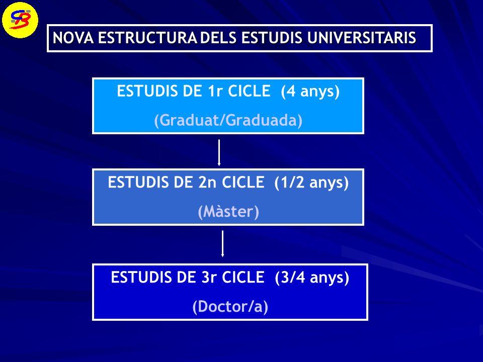 NOVA ESTRUCTURA DELS ESTUDIS UNIVERSITARIS ESTUDIS DE 1r CICLE (4 anys) (Graduat/Graduada) ESTUDIS DE 2n CICLE (1/2 anys) (Màster) ESTUDIS DE 3r CICLE (3/4 anys) (Doctor/a)