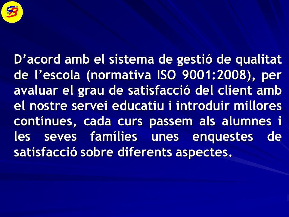 Batxillerat General escola Participació 90,0 % 794 % Satisfacció 757 % 742 % Resultats de lenquesta de satisfacció de pares dalumnes del curs anterior