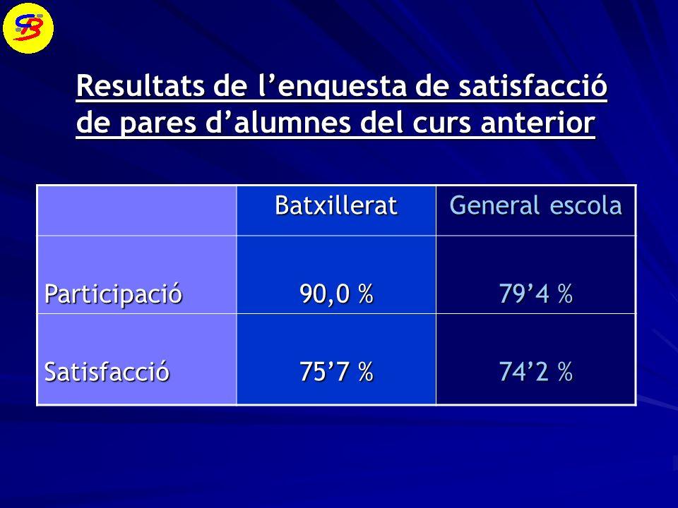 Aspectes valorats Nivell de satisfacció Aspectes valorats Nivell de satisfacció Nivell de coneixements proporcionats per lescola80,3 % Nivell de coneixements proporcionats per lescola80,3 % Foment dhàbits de treball75,2 % Foment dhàbits de treball75,2 % Disciplina i ordre79,3 % Disciplina i ordre79,3 % Atenció personalitzada74,1 % Atenció personalitzada74,1 % Orientació i seguiment de lalumne72,2 % Orientació i seguiment de lalumne72,2 % Qualitat de lensenyament81,1 % Qualitat de lensenyament81,1 % Tractament de langlès en el col·legi70,0 % Tractament de langlès en el col·legi70,0 % Utilització de la informàtica com a eina densenyament67,8 % Utilització de la informàtica com a eina densenyament67,8 % Informació general rebuda per part de lescola74,1 % Informació general rebuda per part de lescola74,1 % Informació sobre levolució acadèmica de lalumne72,5 % Informació sobre levolució acadèmica de lalumne72,5 % Atenció rebuda per part de la Direcció 78,9 % Atenció rebuda per part de la Direcció 78,9 %