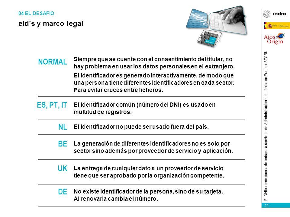 11 El DNIe como puerta de entrada a servicios de Administración electrónica en Europa: STORK eIds y marco legal NORMAL Siempre que se cuente con el consentimiento del titular, no hay problema en usar los datos personales en el extranjero.
