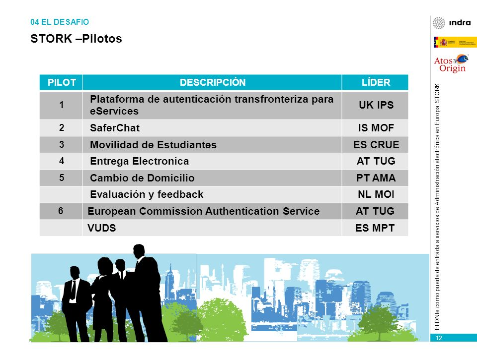 12 El DNIe como puerta de entrada a servicios de Administración electrónica en Europa: STORK PILOTDESCRIPCIÓNLÍDER 1 Plataforma de autenticación transfronteriza para eServices UK IPS 2 SaferChatIS MOF 3 Movilidad de EstudiantesES CRUE 4 Entrega ElectronicaAT TUG 5 Cambio de DomicilioPT AMA Evaluación y feedbackNL MOI 6 European Commission Authentication ServiceAT TUG VUDSES MPT STORK –Pilotos 04 EL DESAFIO
