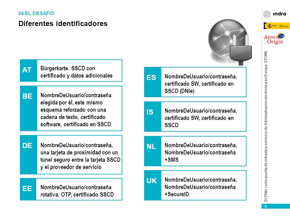 10 El DNIe como puerta de entrada a servicios de Administración electrónica en Europa: STORK STORK.