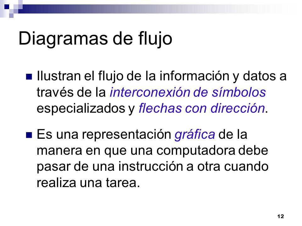 Diagramas de flujo Ilustran el flujo de la información y datos a través de la interconexión de símbolos especializados y flechas con dirección. Es una
