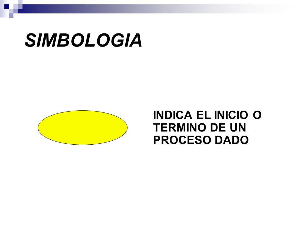 SIMBOLOGIA INDICA EL INICIO O TERMINO DE UN PROCESO DADO