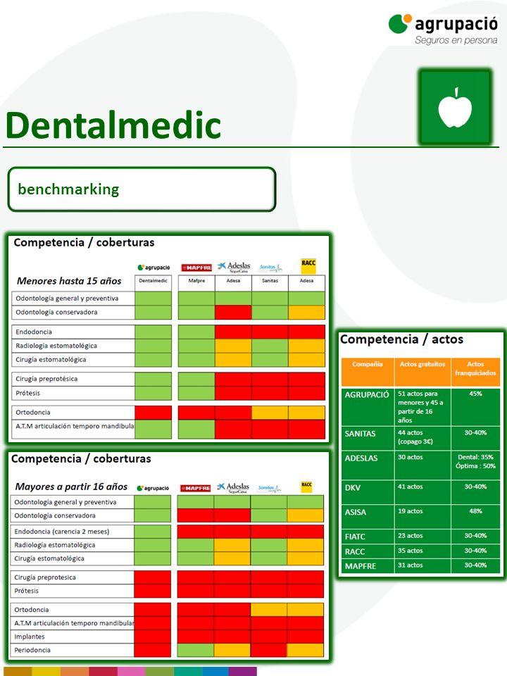 Dentalmedic benchmarking