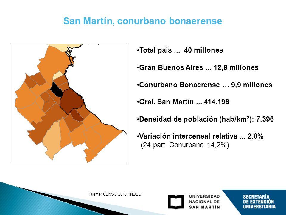 San Martín, conurbano bonaerense Total país... 40 millones Gran Buenos Aires... 12,8 millones Conurbano Bonaerense … 9,9 millones Gral. San Martín...