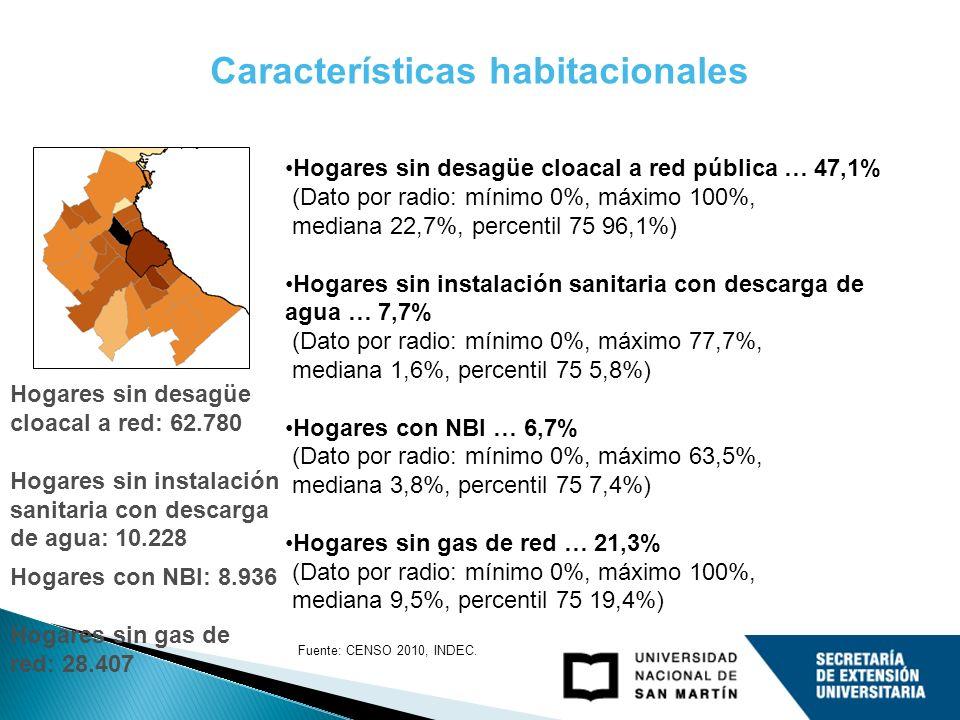 Características habitacionales Hogares sin desagüe cloacal a red pública … 47,1% (Dato por radio: mínimo 0%, máximo 100%, mediana 22,7%, percentil 75 96,1%) Hogares sin instalación sanitaria con descarga de agua … 7,7% (Dato por radio: mínimo 0%, máximo 77,7%, mediana 1,6%, percentil 75 5,8%) Hogares con NBI … 6,7% (Dato por radio: mínimo 0%, máximo 63,5%, mediana 3,8%, percentil 75 7,4%) Hogares sin gas de red … 21,3% (Dato por radio: mínimo 0%, máximo 100%, mediana 9,5%, percentil 75 19,4%) Hogares sin desagüe cloacal a red: 62.780 Hogares sin instalación sanitaria con descarga de agua: 10.228 Hogares con NBI: 8.936 Hogares sin gas de red: 28.407 Fuente: CENSO 2010, INDEC.