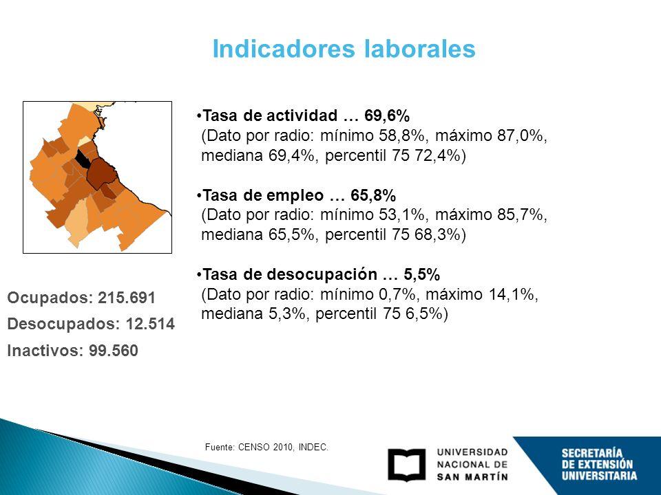 Indicadores laborales Tasa de actividad … 69,6% (Dato por radio: mínimo 58,8%, máximo 87,0%, mediana 69,4%, percentil 75 72,4%) Tasa de empleo … 65,8% (Dato por radio: mínimo 53,1%, máximo 85,7%, mediana 65,5%, percentil 75 68,3%) Tasa de desocupación … 5,5% (Dato por radio: mínimo 0,7%, máximo 14,1%, mediana 5,3%, percentil 75 6,5%) Ocupados: 215.691 Desocupados: 12.514 Inactivos: 99.560 Fuente: CENSO 2010, INDEC.