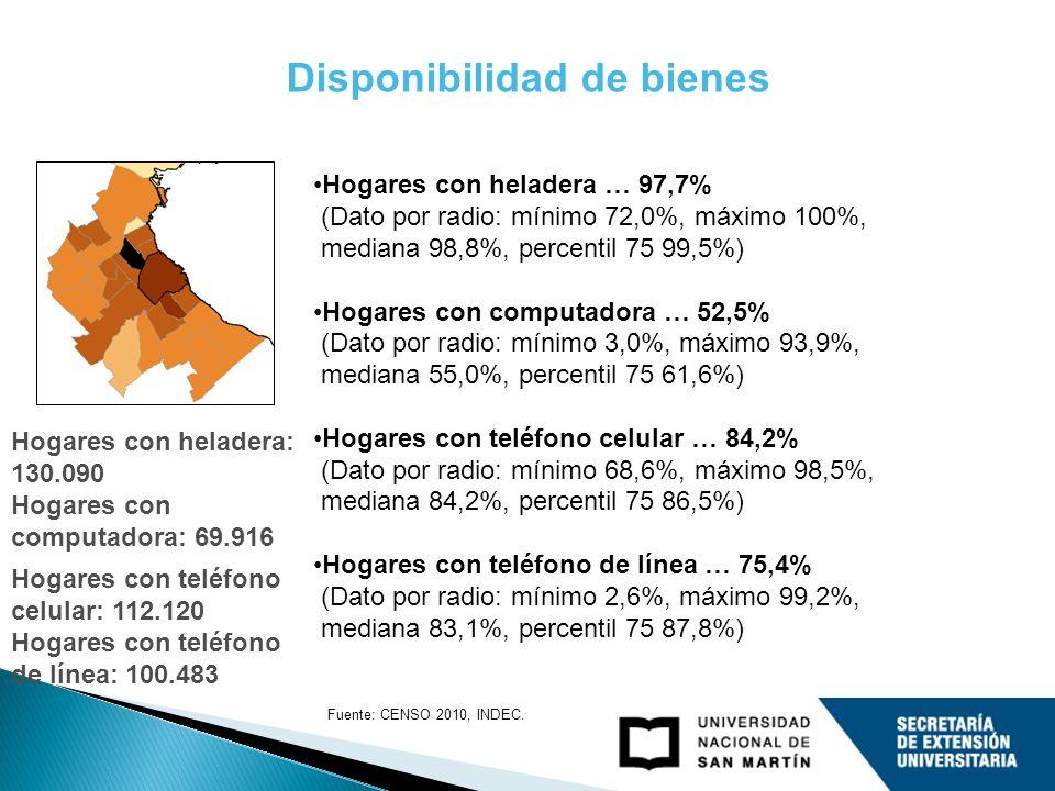 Disponibilidad de bienes Hogares con heladera … 97,7% (Dato por radio: mínimo 72,0%, máximo 100%, mediana 98,8%, percentil 75 99,5%) Hogares con compu