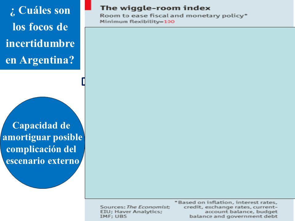 Capacidad de amortiguar posible complicación del escenario externo ¿ Cuáles son los focos de incertidumbre en Argentina