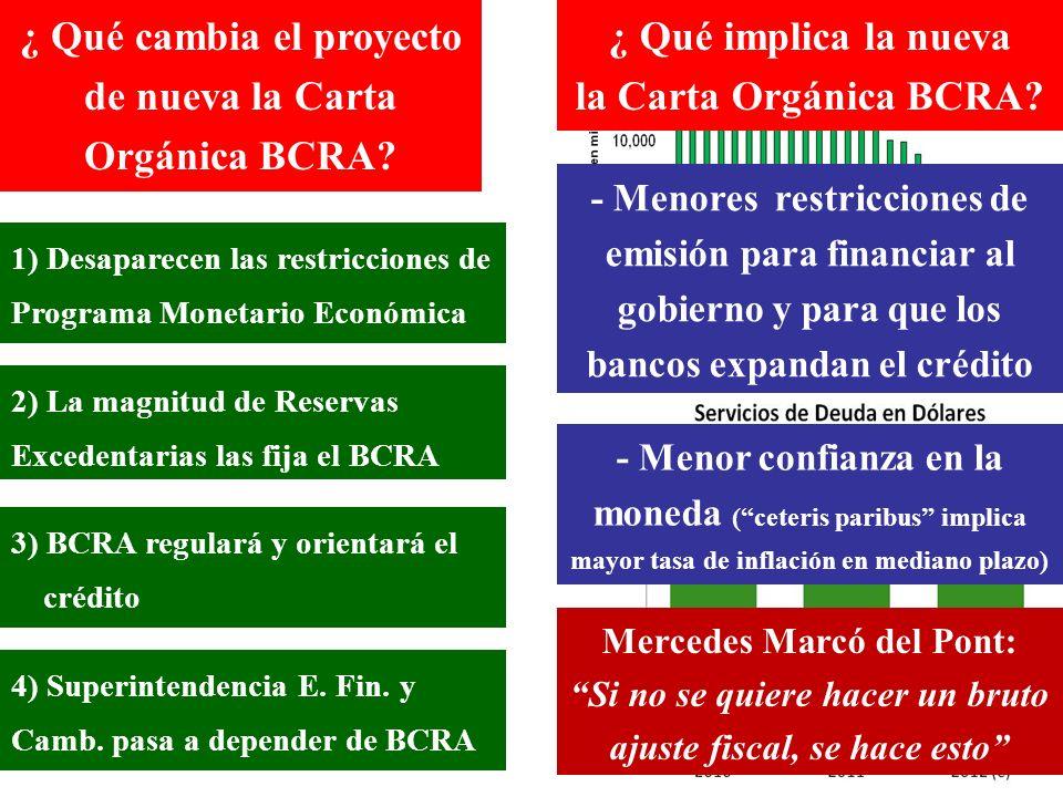 1) Desaparecen las restricciones de Programa Monetario Económica 2) La magnitud de Reservas Excedentarias las fija el BCRA 3) BCRA regulará y orientará el crédito 4) Superintendencia E.