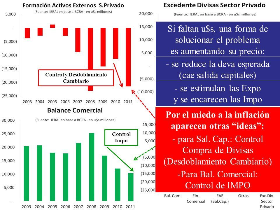 2) Cuidar las divisas provenientes del Balance Comercial ¿Qué busca el gobierno con el control de las impo.