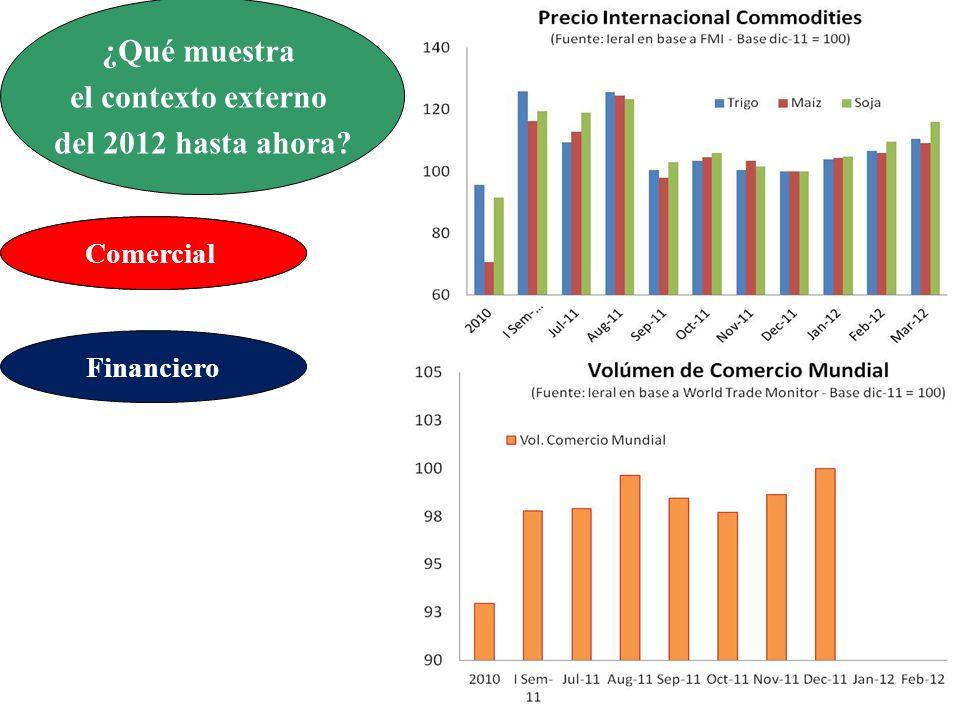 ¿Qué muestra el contexto externo del 2012 hasta ahora Comercial Financiero Comercial