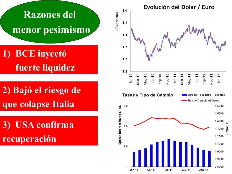 Razones del menor pesimismo 1)BCE inyectó fuerte liquidez 2) Bajó el riesgo de que colapse Italia 3) USA confirma recuperación