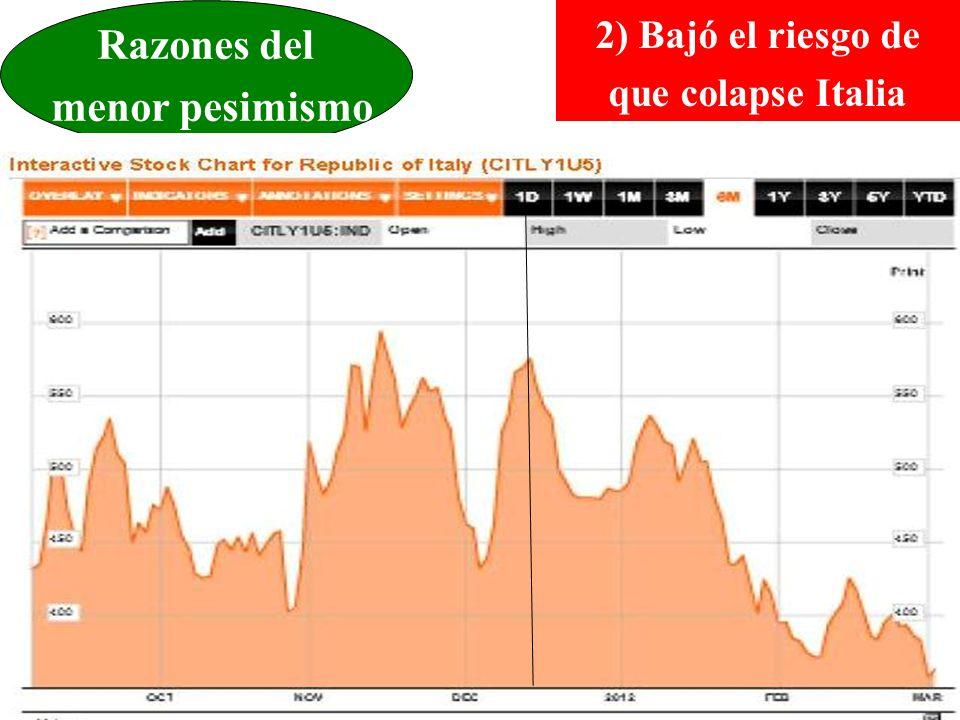 Razones del menor pesimismo 2) Bajó el riesgo de que colapse Italia