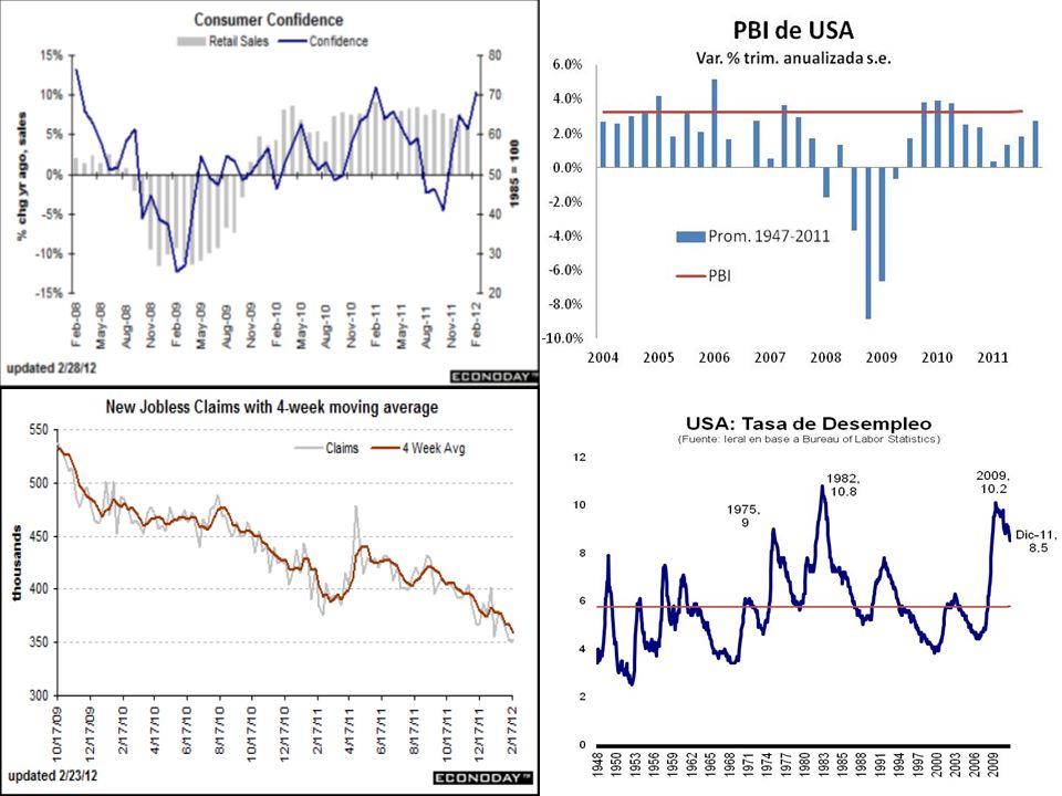 Razones del menor pesimismo 1) BCE inyectó fuerte liquidez 2) Bajó el riesgo de que colapse Italia 3) USA confirma recuperación