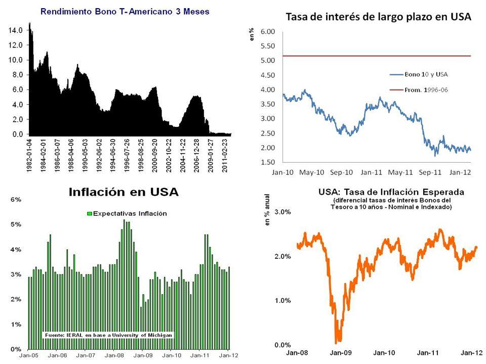 La estrategia de tasas bajas parece estar funcionando (Ene/11: promesa hasta el 2014 con Inflation Targeting del 2%)