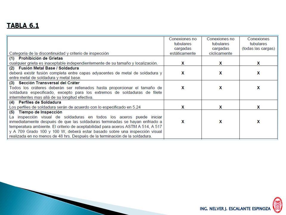 INSPECCION VISUAL TODAS LAS SOLDADURAS DEBEN SER INSPECCIONADAS VISUALMENTE Y DEBEN SER ACEPTABLES SI LOS CRITERIOS DE LA TABLA 6.1 SON SATISFECHAS.