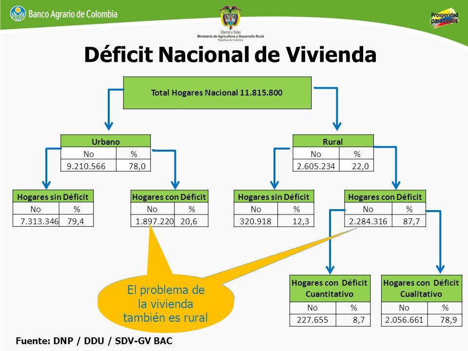 Urbano No % 9.210.566 78,0 Hogares sin Déficit No % 7.313.346 79,4 Hogares con Déficit No % 1.897.220 20,6 Total Hogares Nacional 11.815.800 Rural No