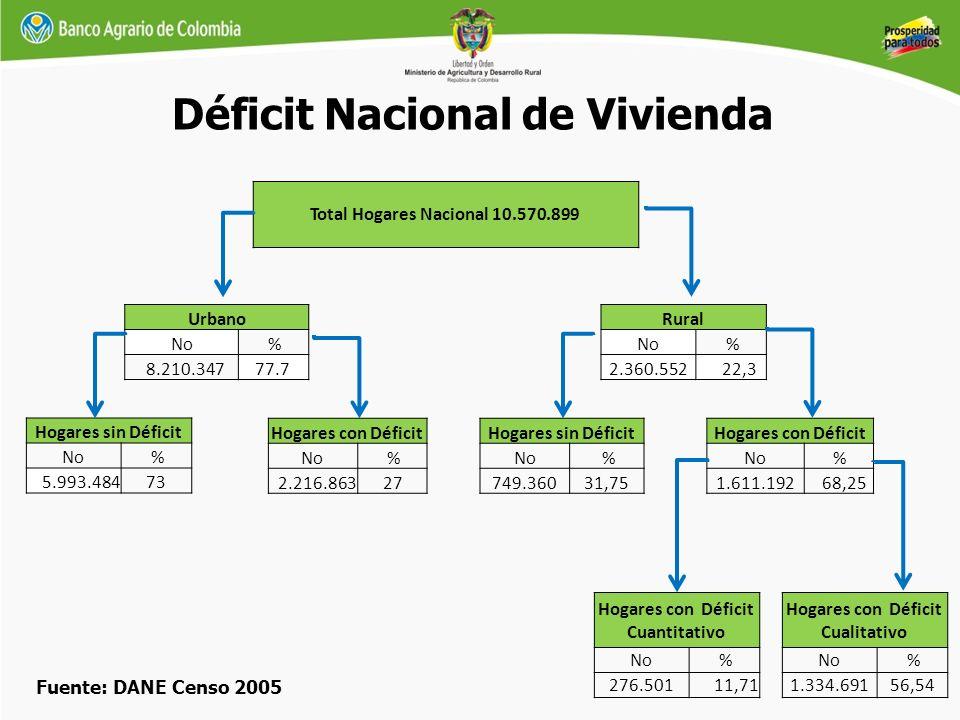 Urbano No % 8.210.34777.7 Hogares sin Déficit No % 5.993.484 73 Hogares con Déficit No % 2.216.863 27 Total Hogares Nacional 10.570.899 Rural No % 2.3