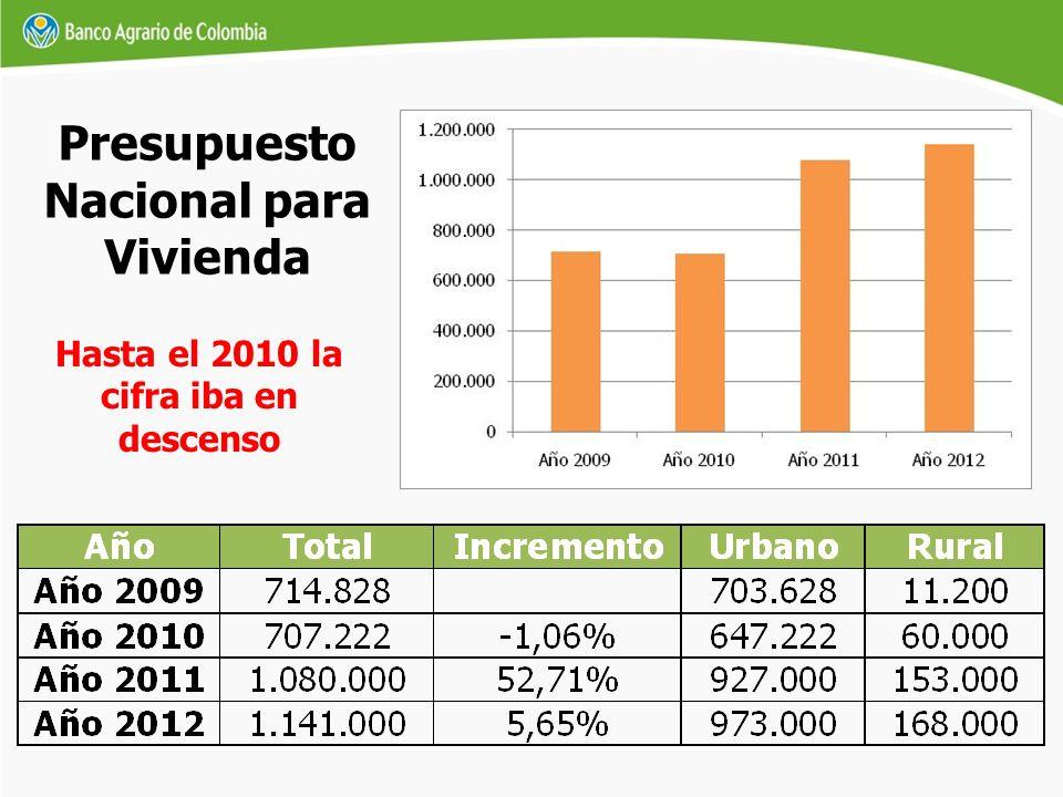 Presupuesto Nacional para Vivienda Hasta el 2010 la cifra iba en descenso