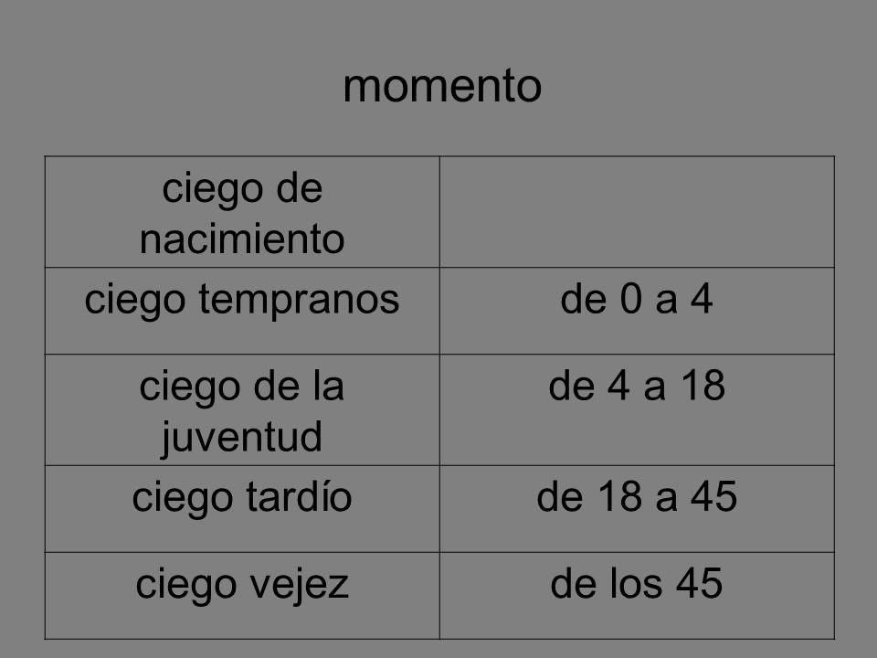 momento ciego de nacimiento ciego tempranosde 0 a 4 ciego de la juventud de 4 a 18 ciego tardíode 18 a 45 ciego vejezde los 45
