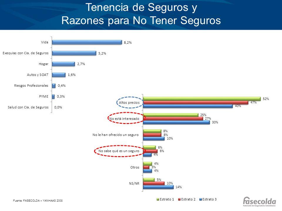 Haga clic para modificar el estilo de título del patrón Haga clic para modificar el estilo de texto del patrón –Segundo nivel Tercer nivel –Cuarto nivel »Quinto nivel Producción Microseguros por Canal 2011 - 2012 Canal Primas Emitidas Acumuladas Riesgos Asegurados Vigentes (Millones USD)a 31 Diciembre (Millones) 20112012 VariaciónParticipación 20112012 VariaciónParticipación Empresas Servicios Públicos 586512,0%50,3%1,9 0,1%29,4% Banca seguros2726-4,2%20,2%0,8130,1%16,2% Instituciones Microfinancieras 13147,6%11,0%1,10,8-21,9%13,0% Otros (Remesas)10 -2,2%7,8%1,91,8-7,3%27,6% Sector Solidario6830,7%6,5%0,90,4-52,8%6,7% Cajas de Compensación 2316,7%1,9%0,1 2,1%1,9% Tiendas y Grandes Superficies 22-27,3%1,4%0,2 -11,3%2,4% Ventas Uno a Uno1141,6%0,7%0,10,230,9%2,8% Total1211297,1%100,0%76,4-8,3%100,0%