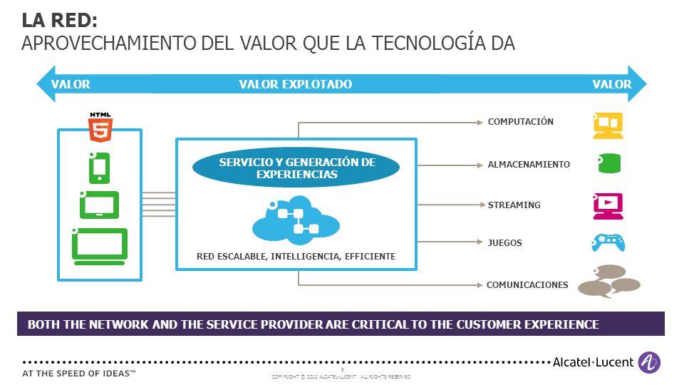 COPYRIGHT © 2012 ALCATEL-LUCENT. ALL RIGHTS RESERVED. 8 LA RED: APROVECHAMIENTO DEL VALOR QUE LA TECNOLOGÍA DA COMPUTACIÓN ALMACENAMIENTO JUEGOS STREA