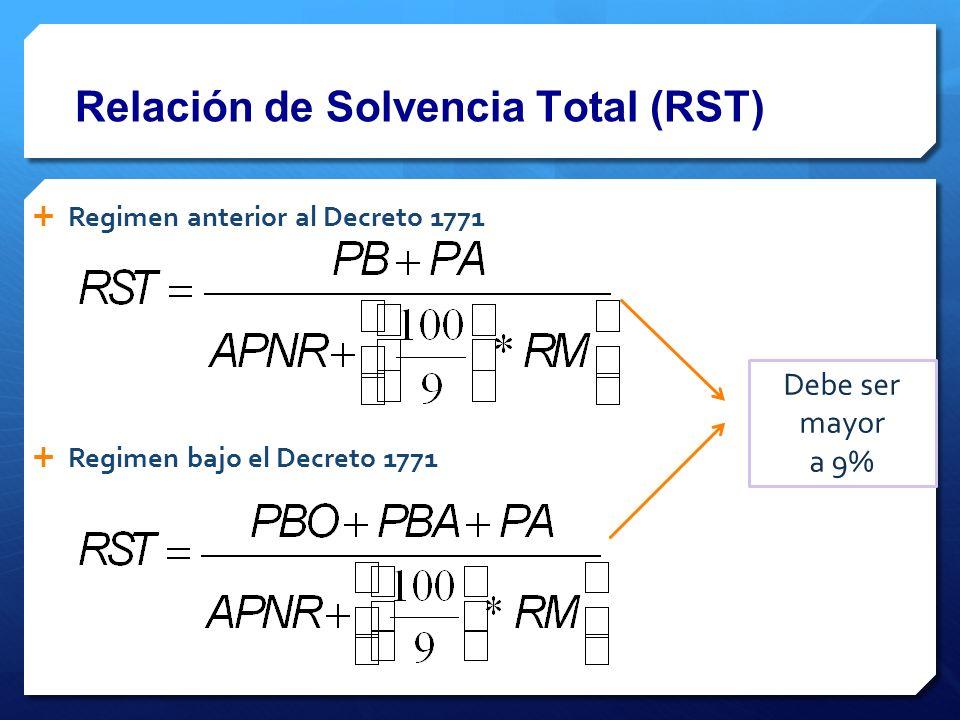Ejemplo de acumulación de dividendos PeriodoPago (utilidades)Acumulación 10100 20200 30300 40400 55000