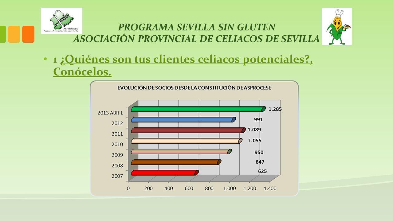 PROGRAMA SEVILLA SIN GLUTEN ASOCIACIÓN PROVINCIAL DE CELIACOS DE SEVILLA La enfermedad celíaca es una intolerancia permanente al gluten, además es la enfermedad crónica intestinal más frecuente en España.