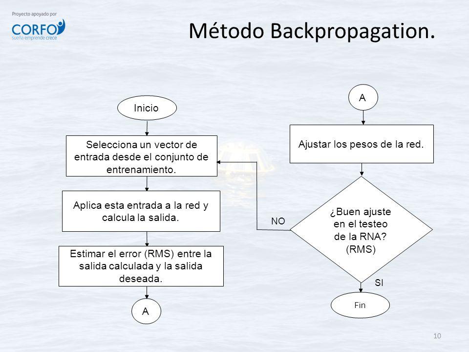 Método Backpropagation. 10 Fin A ¿Buen ajuste en el testeo de la RNA? (RMS) Selecciona un vector de entrada desde el conjunto de entrenamiento. Aplica