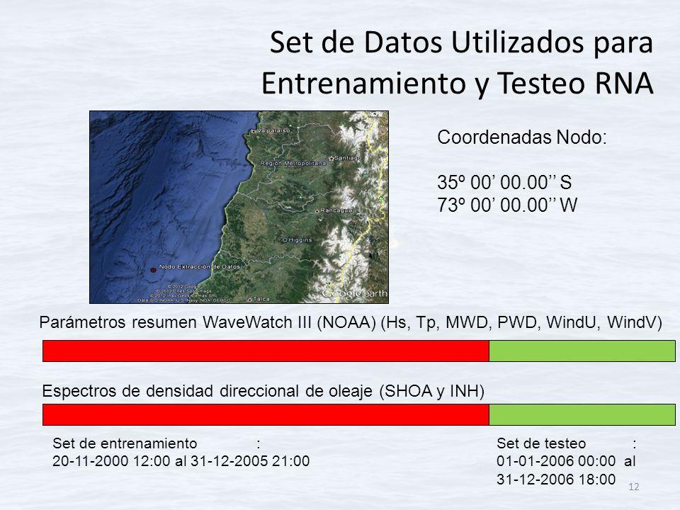 Set de Datos Utilizados para Entrenamiento y Testeo RNA 12 Coordenadas Nodo: 35º 00 00.00 S 73º 00 00.00 W Set de entrenamiento: 20-11-2000 12:00 al 3
