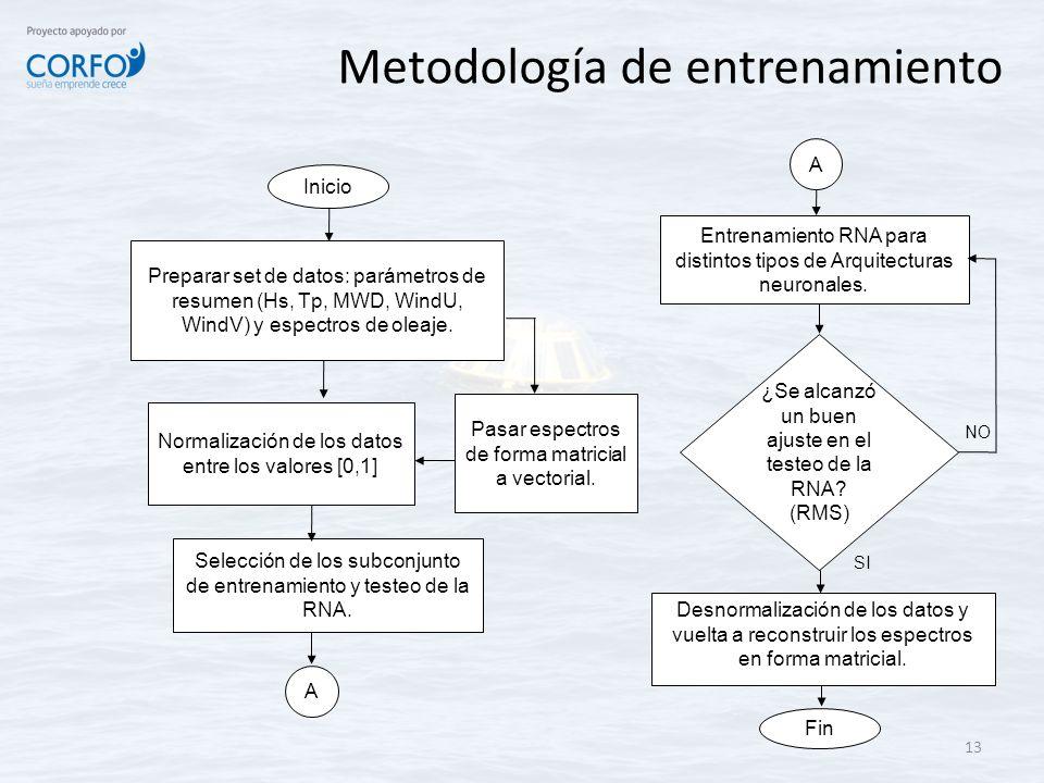 Metodología de entrenamiento 13 Fin A A SI Inicio Pasar espectros de forma matricial a vectorial. Normalización de los datos entre los valores [0,1] S