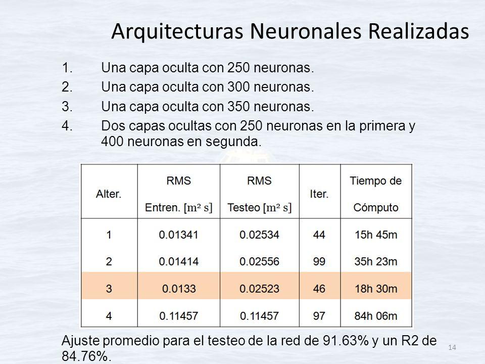 Arquitecturas Neuronales Realizadas 1.Una capa oculta con 250 neuronas. 2.Una capa oculta con 300 neuronas. 3.Una capa oculta con 350 neuronas. 4.Dos