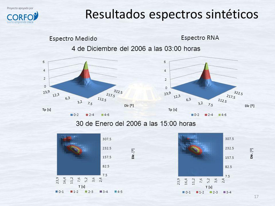 Resultados espectros sintéticos 17 Espectro Medido Espectro RNA 4 de Diciembre del 2006 a las 03:00 horas 30 de Enero del 2006 a las 15:00 horas