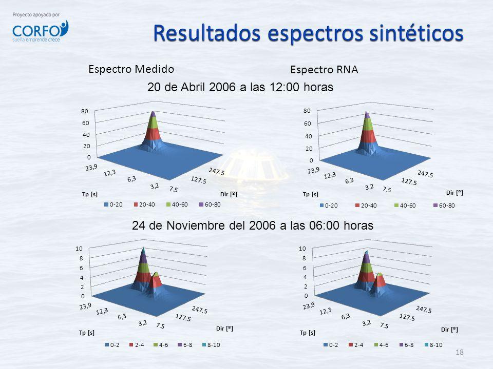 18 Espectro Medido Espectro RNA 20 de Abril 2006 a las 12:00 horas 24 de Noviembre del 2006 a las 06:00 horas