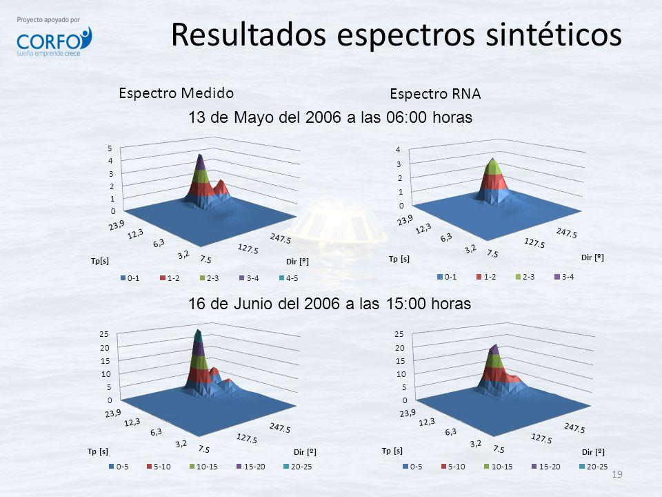 19 Espectro Medido Espectro RNA Resultados espectros sintéticos 13 de Mayo del 2006 a las 06:00 horas 16 de Junio del 2006 a las 15:00 horas