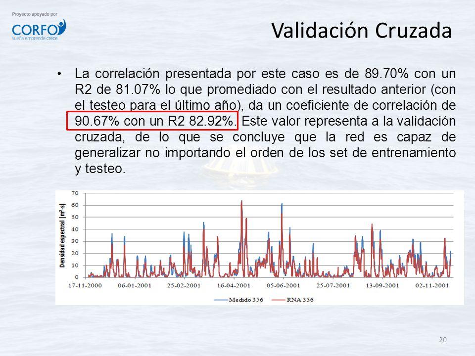 Validación Cruzada La correlación presentada por este caso es de 89.70% con un R2 de 81.07% lo que promediado con el resultado anterior (con el testeo