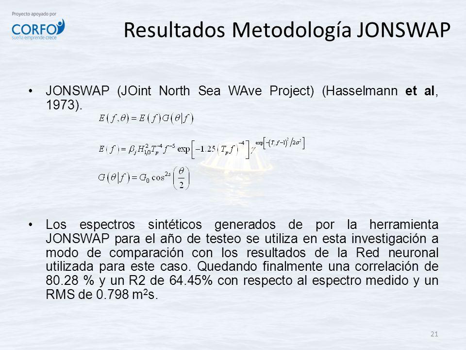 Resultados Metodología JONSWAP JONSWAP (JOint North Sea WAve Project) (Hasselmann et al, 1973). Los espectros sintéticos generados de por la herramien