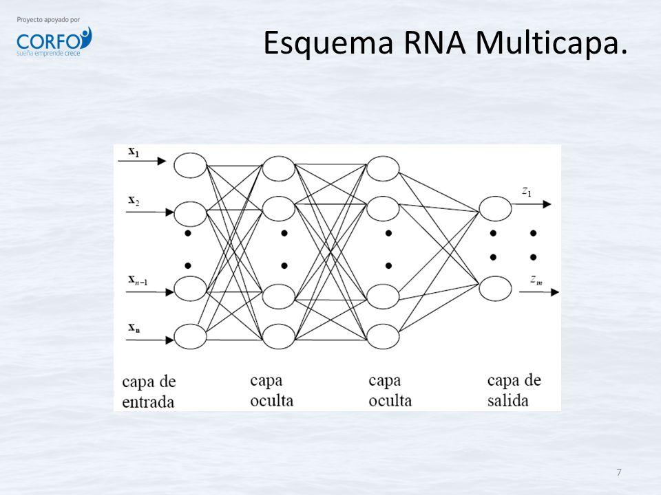 Esquema RNA Multicapa. 7