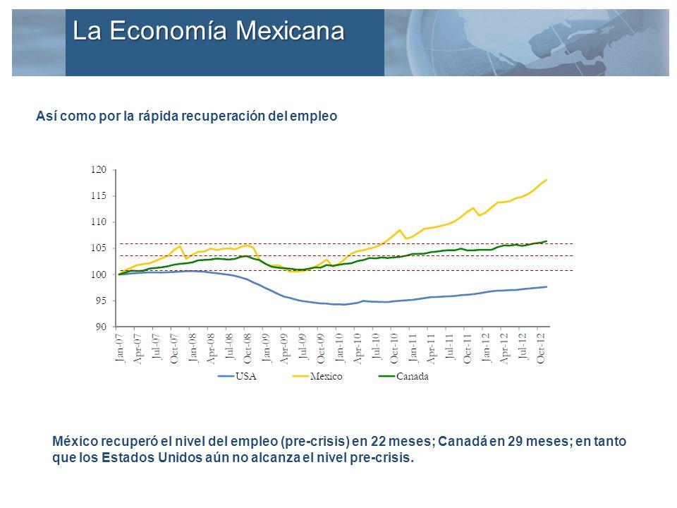 México recuperó el nivel del empleo (pre-crisis) en 22 meses; Canadá en 29 meses; en tanto que los Estados Unidos aún no alcanza el nivel pre-crisis.
