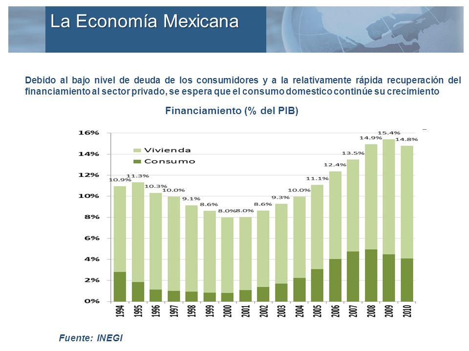 Debido al bajo nivel de deuda de los consumidores y a la relativamente rápida recuperación del financiamiento al sector privado, se espera que el consumo domestico continúe su crecimiento Financiamiento (% del PIB) Fuente: INEGI La Economía Mexicana