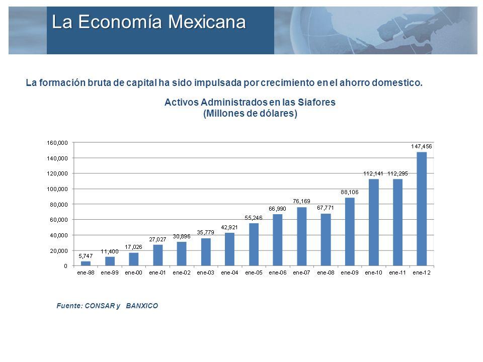 La formación bruta de capital ha sido impulsada por crecimiento en el ahorro domestico. Activos Administrados en las Siafores (Millones de dólares) Fu